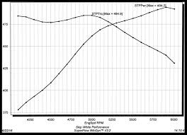 Chevy 350 Compression Ratio Chart Details About Sbc Chevy 350 383 406 Nkb 200cc Aluminum Heads 68cc Straight Plug Nkb 274 68cc