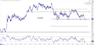 Copper Chart Chart Of The Week Dr Copper Is In Critical Condition All