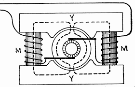 Electric generator how it works Electromagnetic Generator How Does Generator Work Great Installation Of Wiring Diagram What Is An Electric Generator Hou Bunoudom