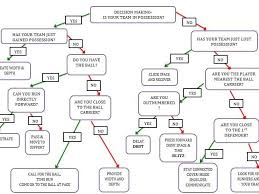 Rugby Decision Making Flow Chart