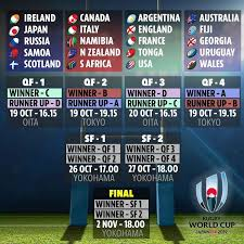 Rugby World Cup Fixtures And Results Uk Start Times Tv