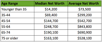Net Worth By Age Chart How Does Your Net Worth Stack Up Compared To All Americans