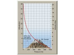 Pressure At Altitude Chart Table And Chart Of Ralation Between Pressure And Altitude