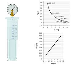 Boyle S Law Chart Relating Pressure Volume Amount And Temperature The