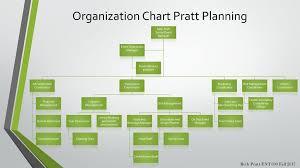 Event Organizational Chart Organization Chart Pratt Planning Ppt Download