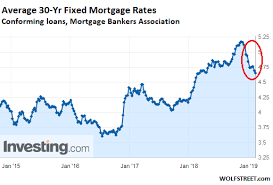 30 Year Fixed Chart Mortgage Applications Drop Despite Lower Mortgage Rates