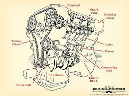 how a car engine works the art of manliness engine parts diagram v 8 illustration