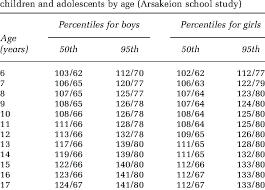 Percentiles For Systolic Diastolic Home Blood Pressure In