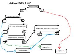 Elo Chart Lol Chillout Lol Blame Flow Chart