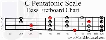 C Pentatonic Scale Charts For Guitar And Bass