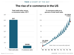 E Commerce Chart E Commerce Currently Only Accounts For A Tenth Of Retail