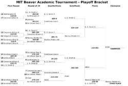 10 Team Single Elimination Bracket Single Elimination Tournament Wikipedia