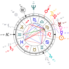 Analysis Of J K Rowlings Astrological Chart