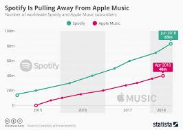 2019 - Business Usage Apps Statistics Revenue And Of Spotify
