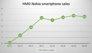 Hmd Global Shipped Around 82 Million Nokia Phones In 2018