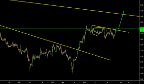 Copper Charts And Quotes Tradingview India