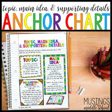 Topic Main Idea Supporting Details Anchor Chart