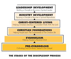 Adult Discipleship Resources Tools Cru