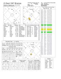 Mars Venus Conjunction In Navamsa Chart What Does A Jupiter And Venus Conjunction Represent In 7th