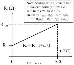 Pt100 Range Chart Calculate Temperature Coefficient Of Rtd Instrumentationtools