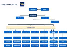 Organization Chart Piraeus Real Estate