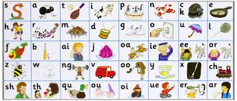 Jolly phonics sounds satpin ckehmrd goulfb sticking activity for preschool and kindergarten. Jolly Phonics A Systematic And Sequential Learning Program For Kids