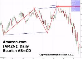 Daily Stock Charts Free Stock Chart Analysis All About Trading Stocks Trading