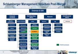 Schlumberger Organization Chart Presentation At Barclays Capital Ceo Energy Power Conference