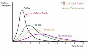 Caffeine In Blooming Tea Caffeine In Flowering Tea Teabloom