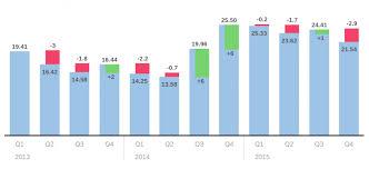 Filtering Data By Time In Sap Analytics Cloud Sap Sap