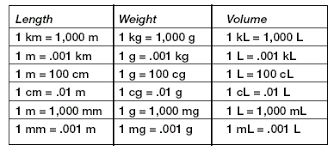What Is The Metric System Conversion Chart Understanding The Metric System Lessons Tes Teach