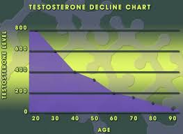 Pin By Regenesis Hrt On Pittsburgh Testosterone Therapy