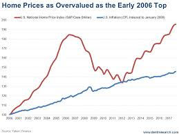 Real Estate Home Values Chart The Real Estate Bubble Looks Eerily Like Early 2006