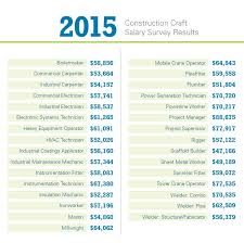 Industrial Electrician Salary Construction Is More Than High Salaries