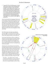 Natal Chart Free Online 19th Harmonic Natal Chart