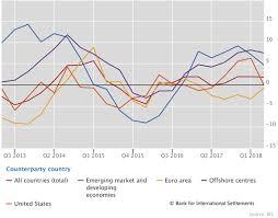 Bis Country Chart Bis International Banking Statistics At End June 2018