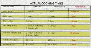 Smoked Meat Temperature Chart Cooking Times For Smoked Turkey