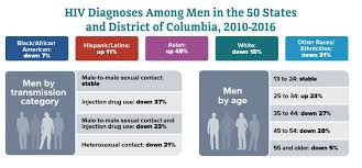 Men Gender Hiv By Group Hiv Aids Cdc