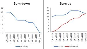 Release Burn Up Chart In Jira Burn Up Vs Burn Down Chart