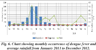 Figure 6 From Dengue Fever And Climate Analysis In