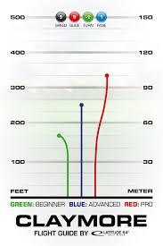 Pdga Ratings Chart Claymore Latitude 64
