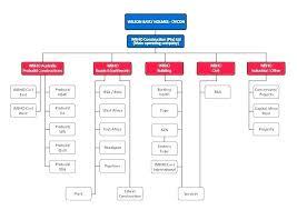 Small Construction Company Organizational Chart Construction Company Structure Chart Bedowntowndaytona Com