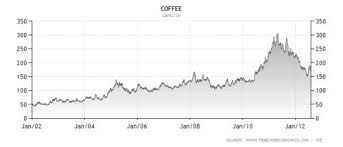 Ice Coffee Futures Chart Coffee Futures Wisestockbuyer