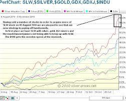 Silver Prices Silver Prices Silver Wheaton Corporation