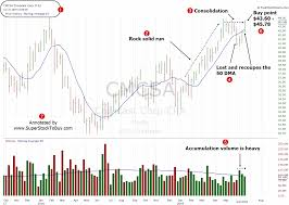 Stock Under 50 Dollars To Buy Cmcsa June 21 2019