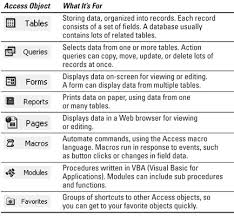 access cheat sheet access 2003 all in one for dummies cheat sheet dummies