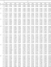 Binomial Chart Appendix A Statistical Tables Statistics And Probability