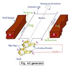 alternating current generator diagram. hope this diagram helps alternating current generator a
