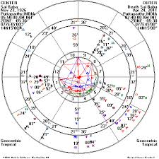 Difficult Natal Chart Horary Cerena Childress Astrologer