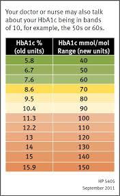 Hba1c Normal Range Chart 51 Veracious Hbaic Conversion Chart